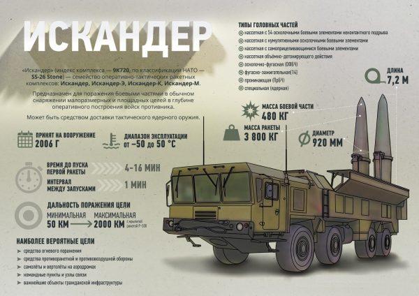 Оперативно-тактический комплекс «Искандер»